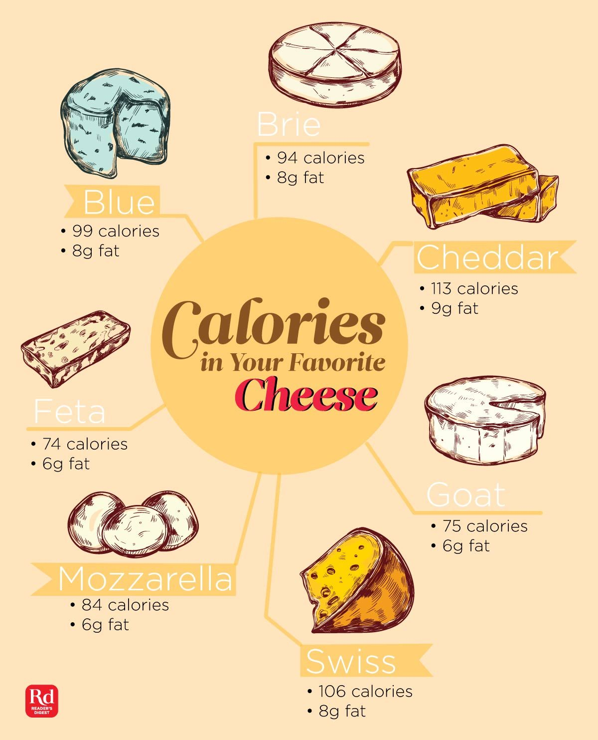 infographic of the calories and fat in six popular cheeses