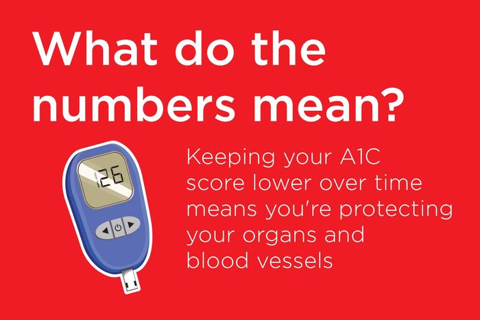A1C meaning