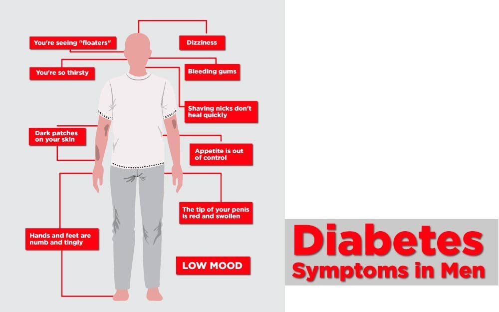 Diabetes-Symptoms-in-Men