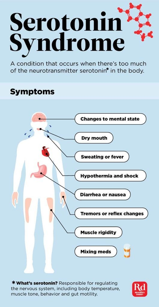 Silent-Signs-of-Serotonin-Syndrome