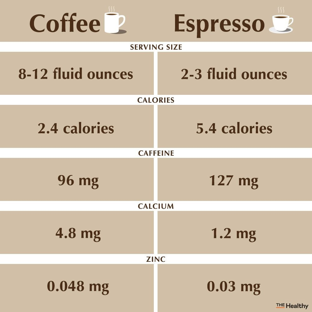 Coffee Vs Espresso Infographic1