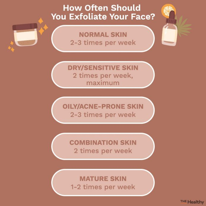 Skin Exfoliation Infographic 02