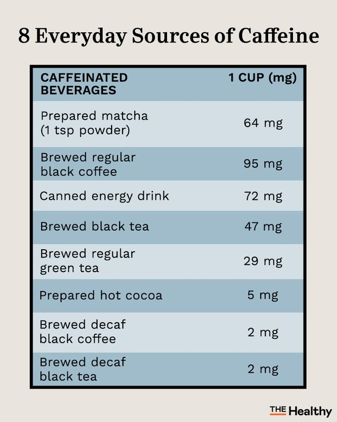 Caffeinated Beverages Infographic01