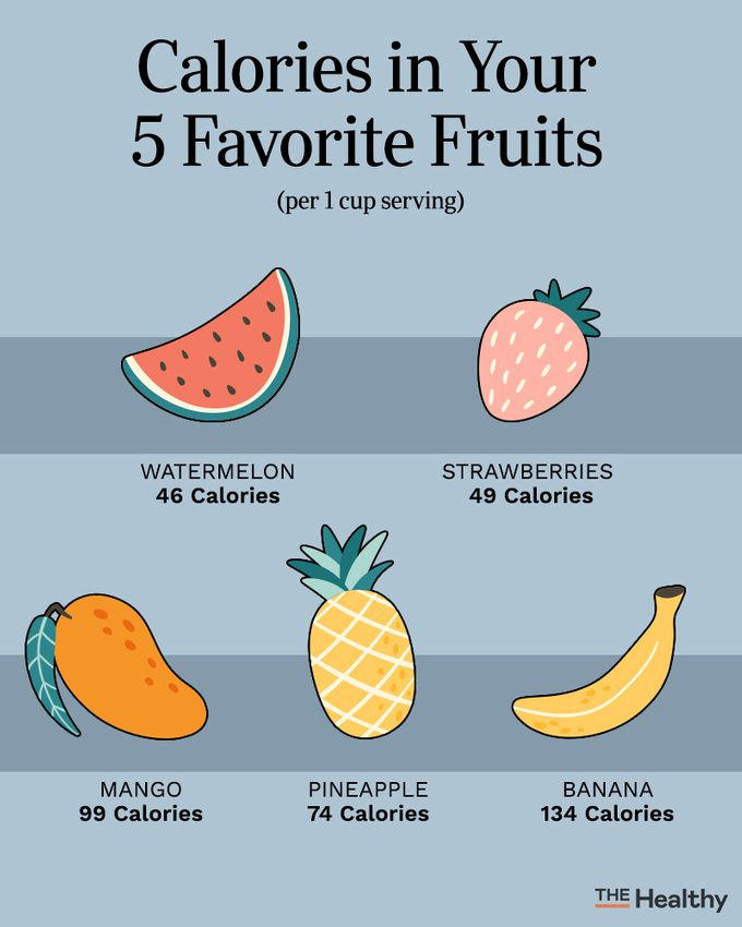 Calories In Your 5 Favorite Fruits Infographic02